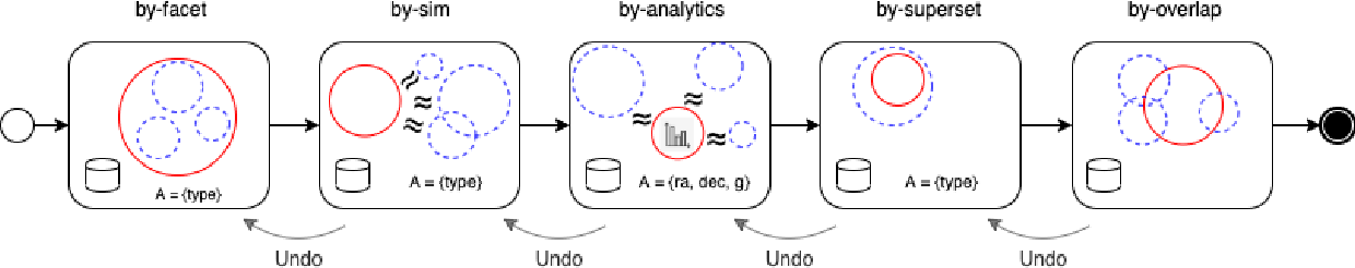 Figure 4 for INODE: Building an End-to-End Data Exploration System in Practice [Extended Vision]