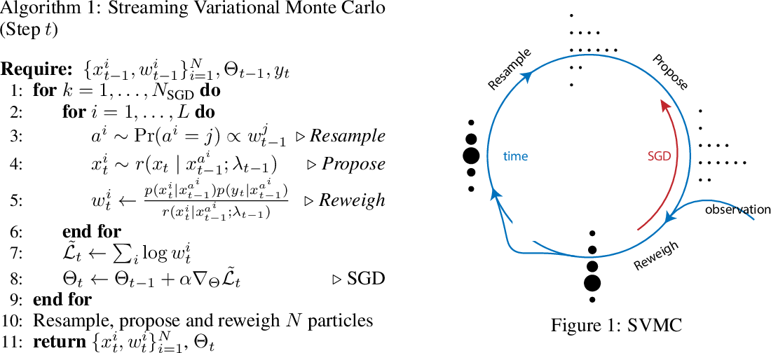 Figure 1 for Streaming Variational Monte Carlo