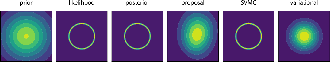 Figure 2 for Streaming Variational Monte Carlo