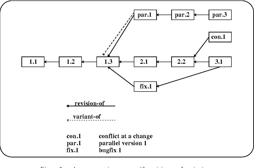 Software configuration management overview semantic scholar figure 1 ccuart Image collections