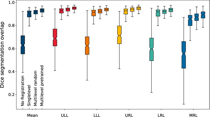 Figure 1 for mlVIRNET: Multilevel Variational Image Registration Network