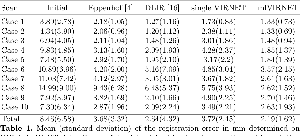 Figure 2 for mlVIRNET: Multilevel Variational Image Registration Network