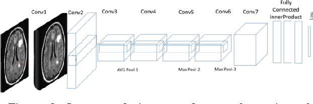 Figure 3 for Brain Abnormality Detection by Deep Convolutional Neural Network