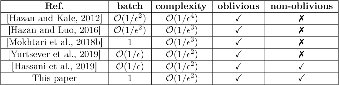Figure 1 for One Sample Stochastic Frank-Wolfe