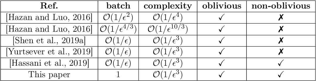 Figure 2 for One Sample Stochastic Frank-Wolfe