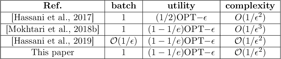Figure 3 for One Sample Stochastic Frank-Wolfe