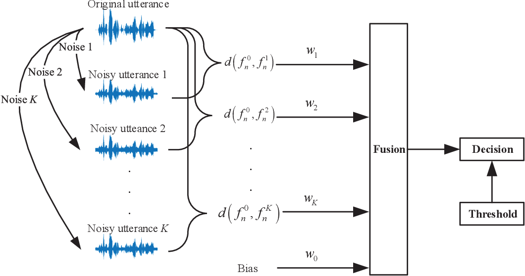 Figure 1 for Noise Invariant Frame Selection: A Simple Method to Address the Background Noise Problem for Text-independent Speaker Verification