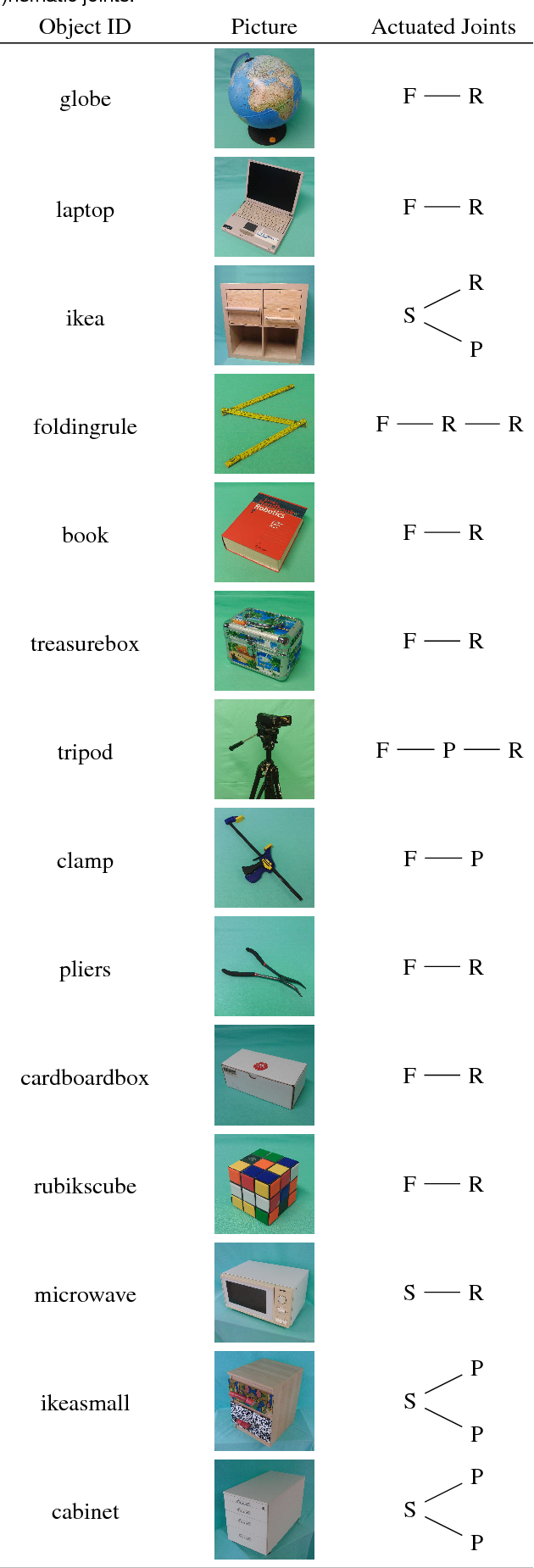 Figure 2 for The RBO Dataset of Articulated Objects and Interactions