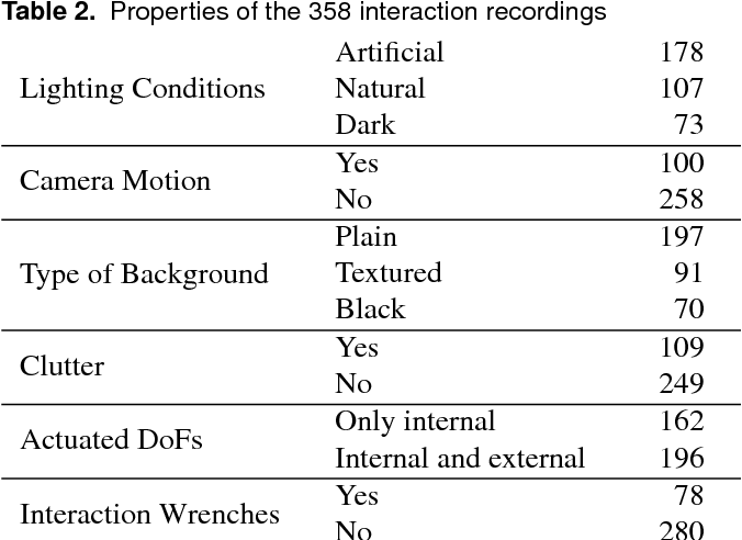 Figure 4 for The RBO Dataset of Articulated Objects and Interactions