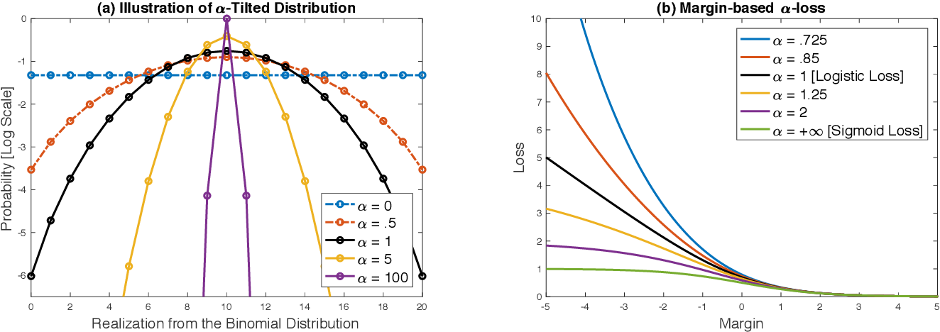Figure 1 for A Tunable Loss Function for Classification