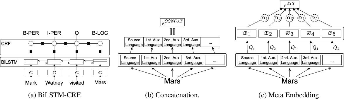 Figure 1 for On the Choice of Auxiliary Languages for Improved Sequence Tagging
