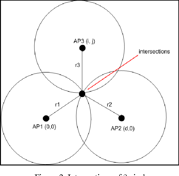 Figure 2 from INDOOR POSITION DETECTION USING WIFI AND TRILATERATION
