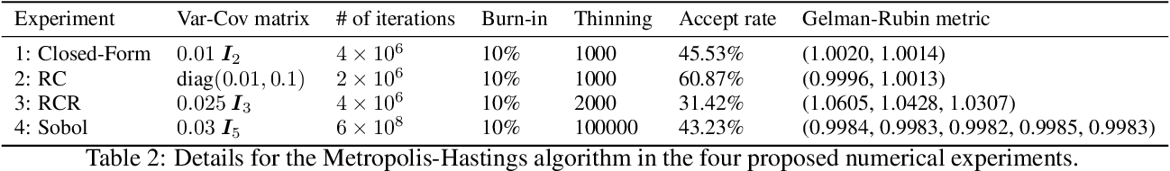 Figure 4 for Variational Inference with NoFAS: Normalizing Flow with Adaptive Surrogate for Computationally Expensive Models