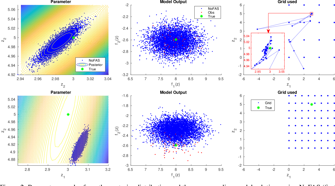 Figure 3 for Variational Inference with NoFAS: Normalizing Flow with Adaptive Surrogate for Computationally Expensive Models