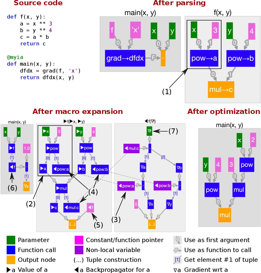 Figure 1 for Automatic differentiation in ML: Where we are and where we should be going