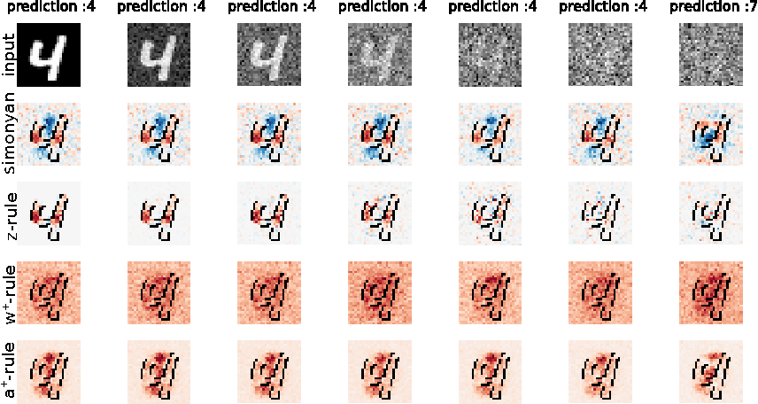 Figure 1 for Investigating the influence of noise and distractors on the interpretation of neural networks