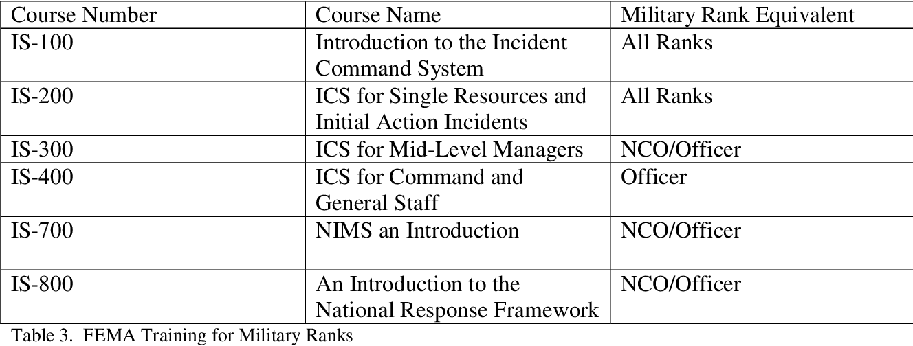 PDF] Civil-Military Incident Command: Integrating ICS and C2 to Meet