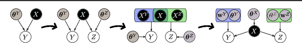 Figure 1 for Manifold Relevance Determination