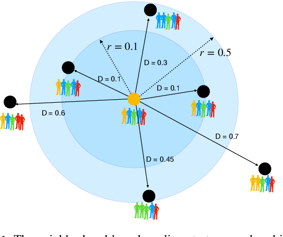 Figure 1 for Neighborhood-based Pooling for Population-level Label Distribution Learning