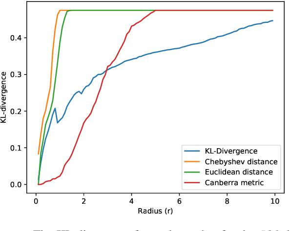 Figure 3 for Neighborhood-based Pooling for Population-level Label Distribution Learning