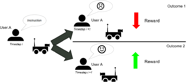 Figure 1 for Towards Preference Learning for Autonomous Ground Robot Navigation Tasks