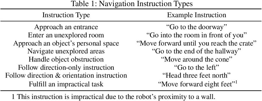 Figure 2 for Towards Preference Learning for Autonomous Ground Robot Navigation Tasks