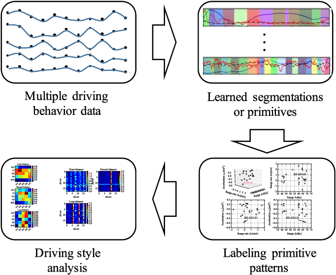 Figure 1 for Driving Style Analysis Using Primitive Driving Patterns With Bayesian Nonparametric Approaches