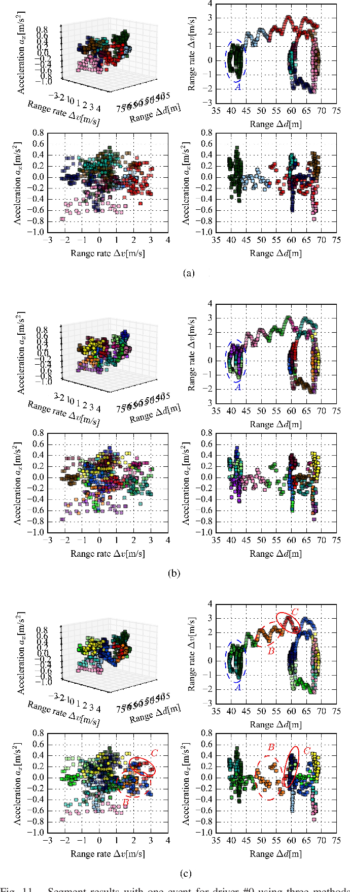 Figure 3 for Driving Style Analysis Using Primitive Driving Patterns With Bayesian Nonparametric Approaches