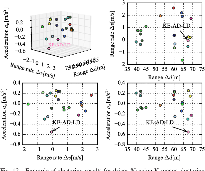 Figure 4 for Driving Style Analysis Using Primitive Driving Patterns With Bayesian Nonparametric Approaches