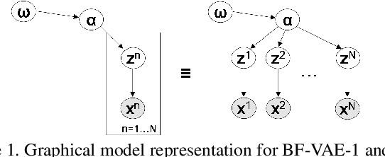 Figure 1 for Bayes-Factor-VAE: Hierarchical Bayesian Deep Auto-Encoder Models for Factor Disentanglement