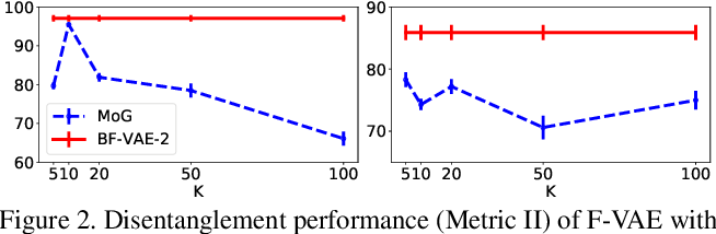 Figure 3 for Bayes-Factor-VAE: Hierarchical Bayesian Deep Auto-Encoder Models for Factor Disentanglement