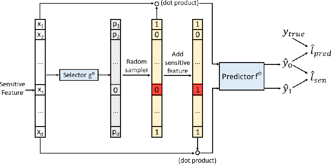 Figure 1 for Approaching Machine Learning Fairness through Adversarial Network