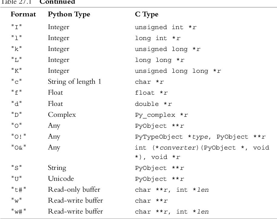 PDF] Python Essential Reference - Semantic Scholar