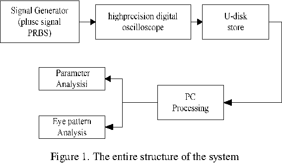 A signal analysis design based on labview semantic scholar figure 1 ccuart Image collections
