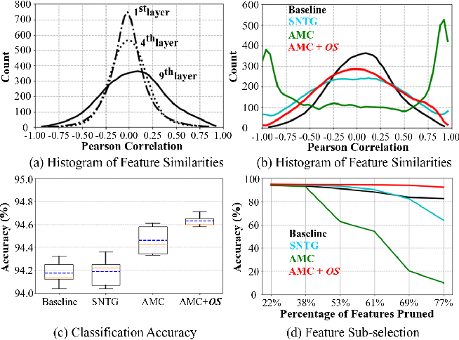Figure 1 for Role of Orthogonality Constraints in Improving Properties of Deep Networks for Image Classification