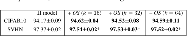 Figure 4 for Role of Orthogonality Constraints in Improving Properties of Deep Networks for Image Classification