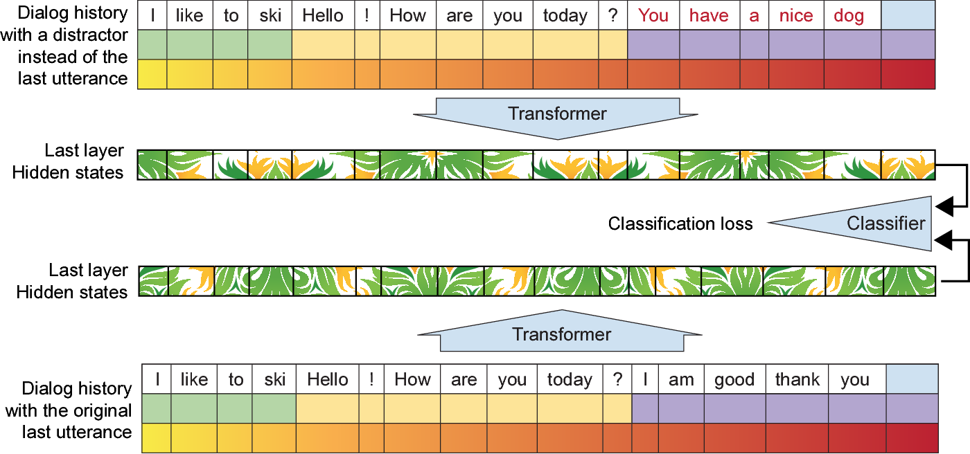 Figure 3 for TransferTransfo: A Transfer Learning Approach for Neural Network Based Conversational Agents