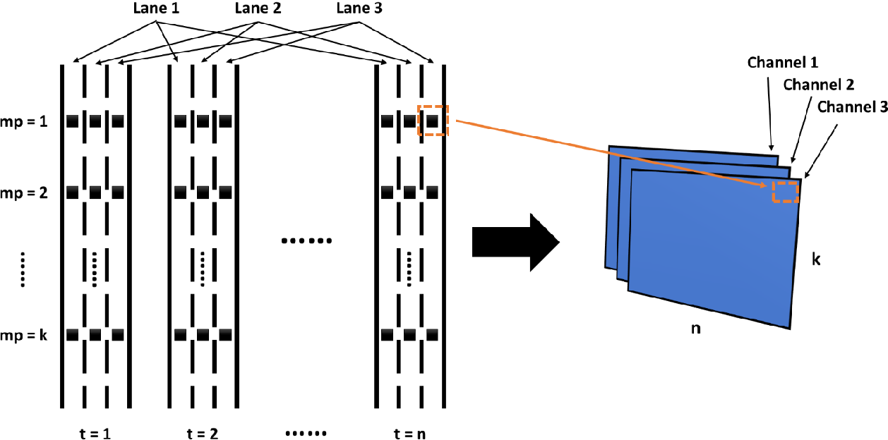 Figure 1 for Two-Stream Multi-Channel Convolutional Neural Network (TM-CNN) for Multi-Lane Traffic Speed Prediction Considering Traffic Volume Impact