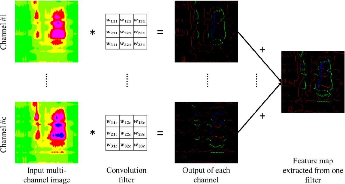 Figure 3 for Two-Stream Multi-Channel Convolutional Neural Network (TM-CNN) for Multi-Lane Traffic Speed Prediction Considering Traffic Volume Impact