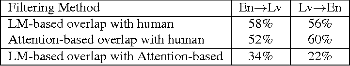 Figure 4 for Confidence through Attention
