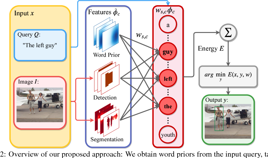 Figure 2 for Interpretable and Globally Optimal Prediction for Textual Grounding using Image Concepts