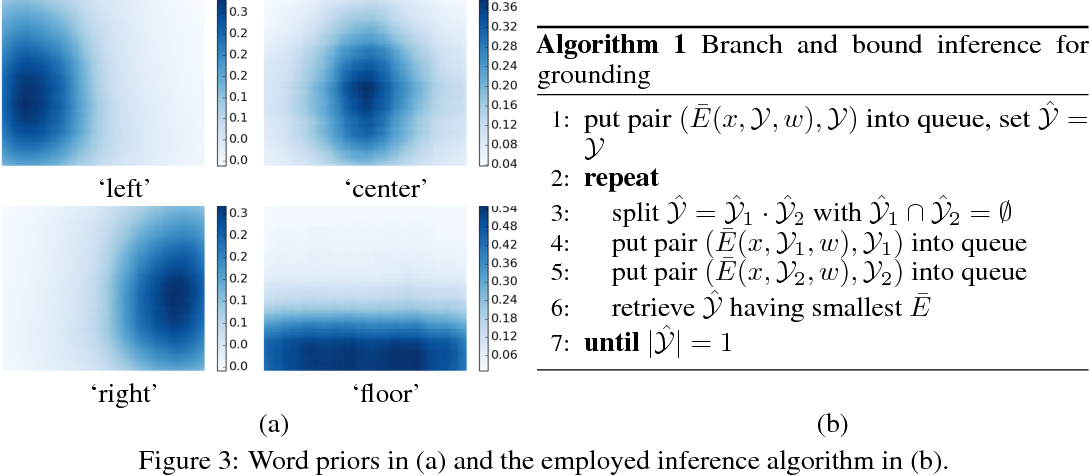 Figure 4 for Interpretable and Globally Optimal Prediction for Textual Grounding using Image Concepts