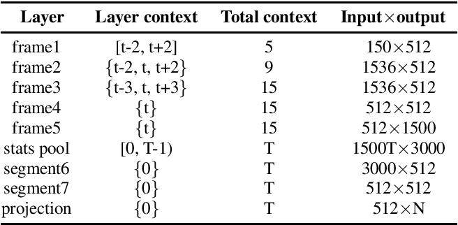 Figure 1 for Margin Matters: Towards More Discriminative Deep Neural Network Embeddings for Speaker Recognition