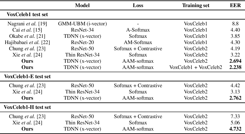 Figure 2 for Margin Matters: Towards More Discriminative Deep Neural Network Embeddings for Speaker Recognition