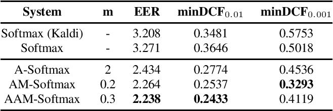 Figure 3 for Margin Matters: Towards More Discriminative Deep Neural Network Embeddings for Speaker Recognition