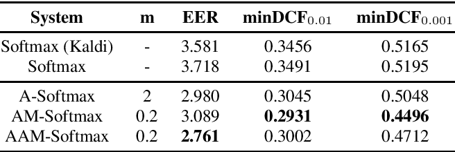 Figure 4 for Margin Matters: Towards More Discriminative Deep Neural Network Embeddings for Speaker Recognition