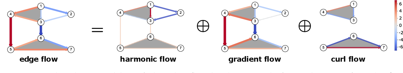 Figure 3 for Signal Processing on Higher-Order Networks: Livin' on the Edge ... and Beyond