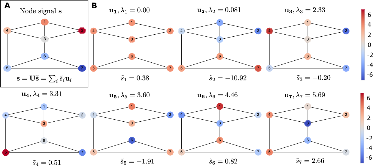 Figure 1 for Signal Processing on Higher-Order Networks: Livin' on the Edge ... and Beyond