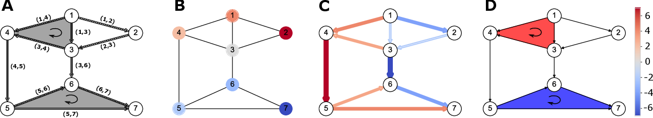 Figure 2 for Signal Processing on Higher-Order Networks: Livin' on the Edge ... and Beyond