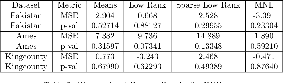 Figure 4 for Sufficient Representations for Categorical Variables